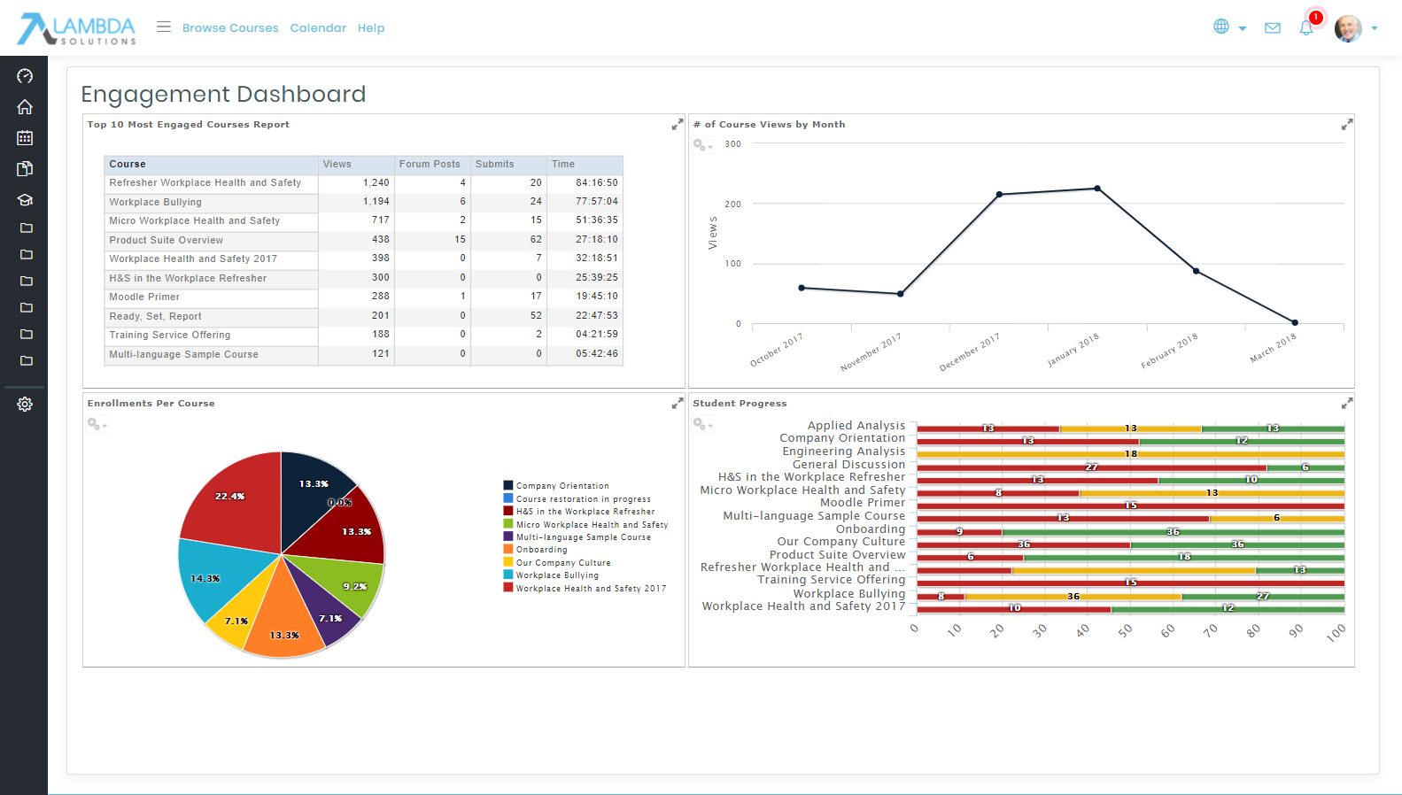 Zoola Analytics Engagement Dashboard