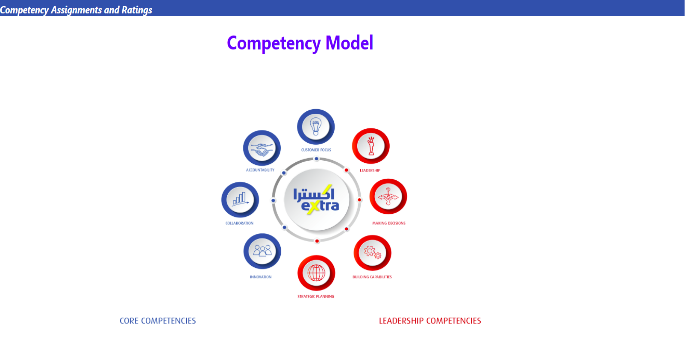 eXtra Stores screenshot of competency mapping