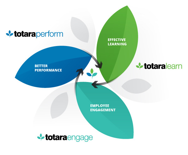 Diagram with Totara Platform Ecosystem with Totara Learn, Totara Engage and Totara Perform