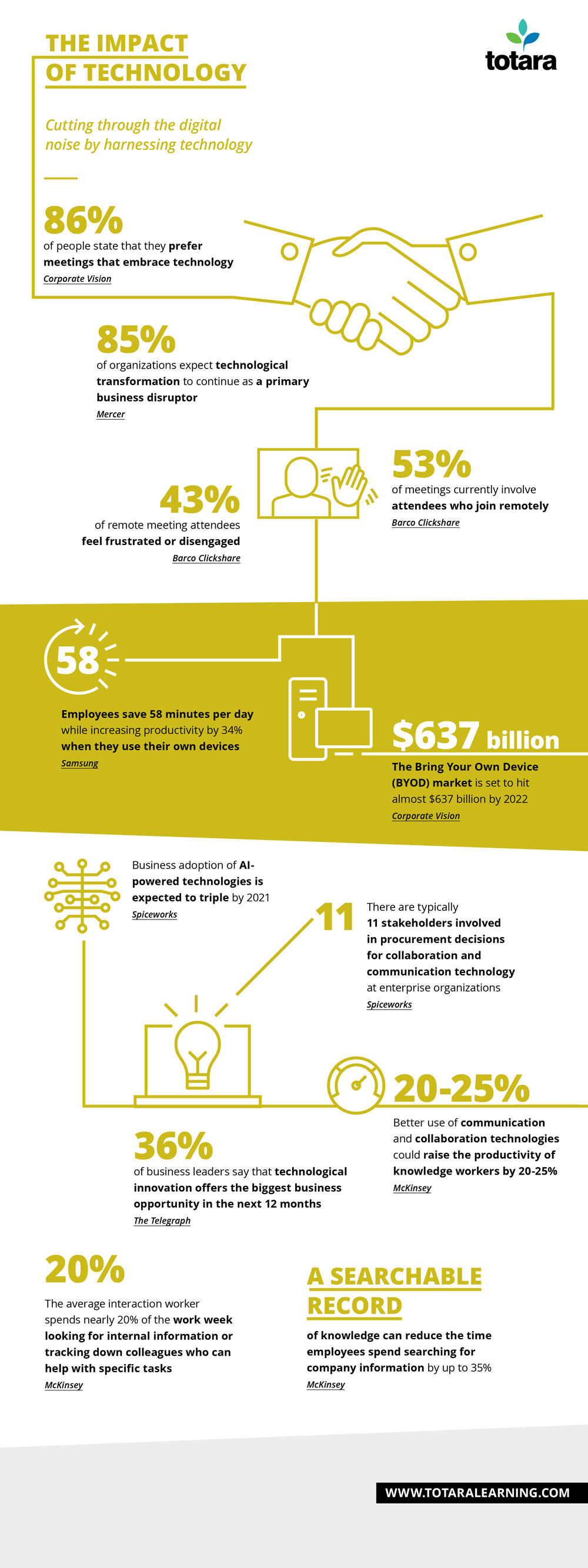 Infographic showing the challenges facing organizations dealing with new technology