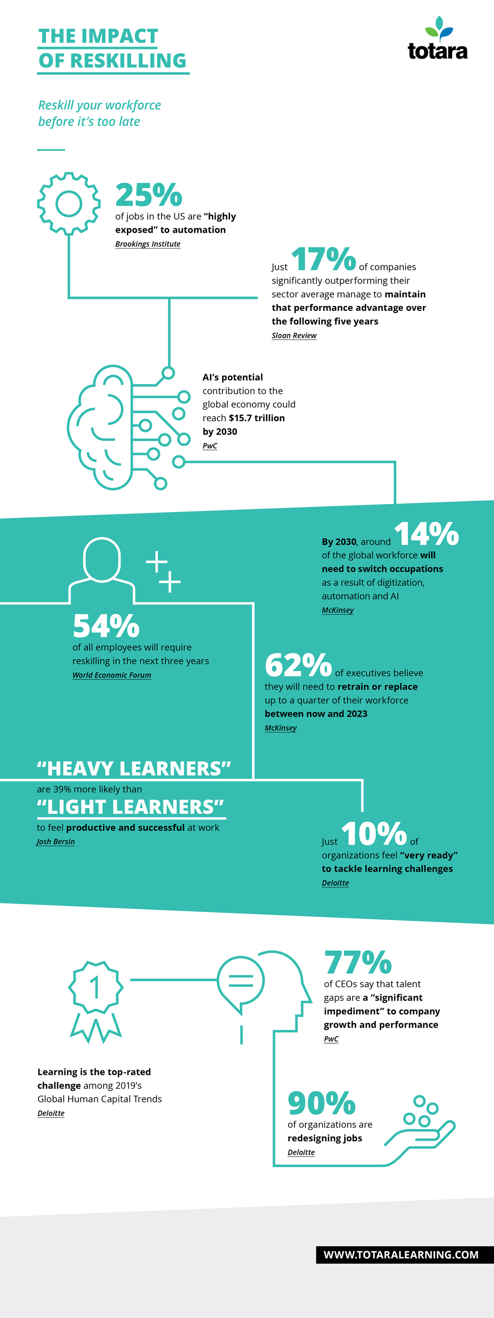 Infographic showing the challenges facing organizations dealing with reskilling