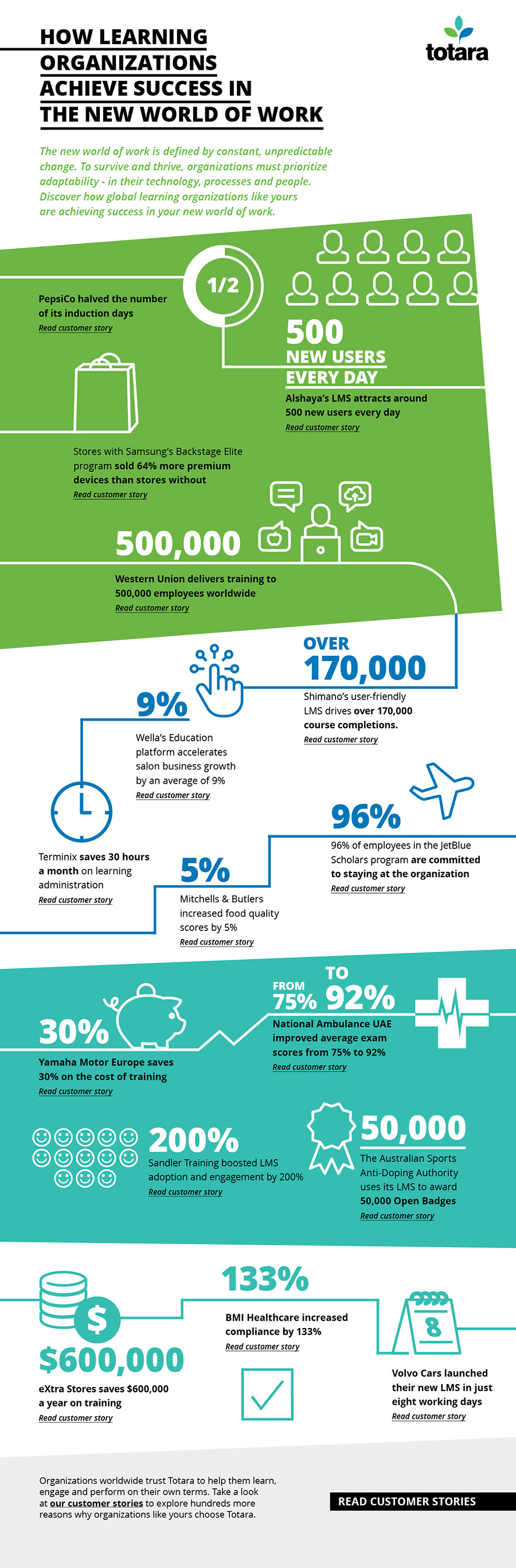 How learning organizations achieve success in the new world of work infographic