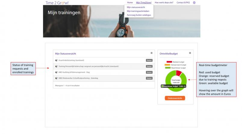 status overview rabobank LMS
