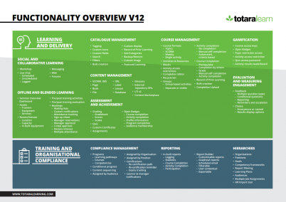Totara Learn 12 functionality overview