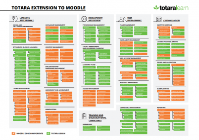 Totara Learn extensions to Moodle